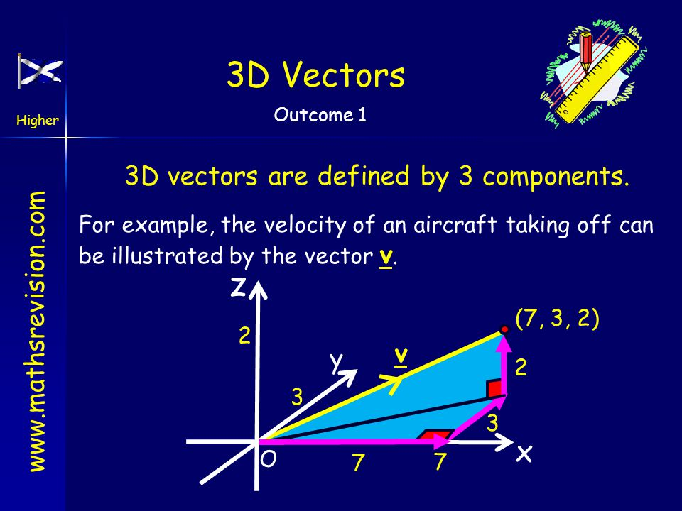 3D vectors are defined by 3 components.