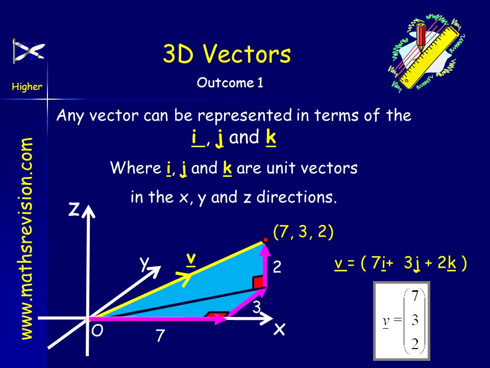 3D Vectors Any vector can be represented in terms of the i , j and k. Where i, j and k are unit vectors.
