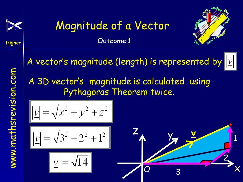 z Magnitude of a Vector x v y