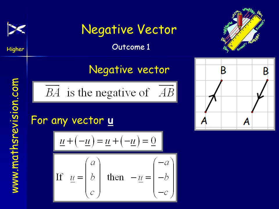 Negative Vector Negative vector For any vector u
