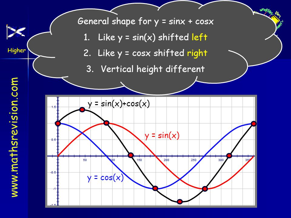 The Wave Function General shape for y = sinx + cosx