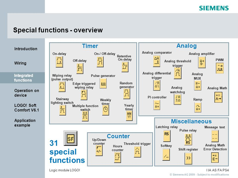 Special functions - overview