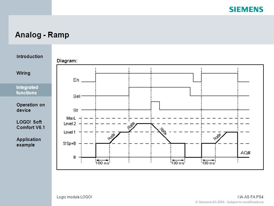 Analog - Ramp Diagram: Integrated functions