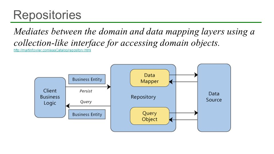 Repositories Mediates between the domain and data mapping layers using a collection-like interface for accessing domain objects.