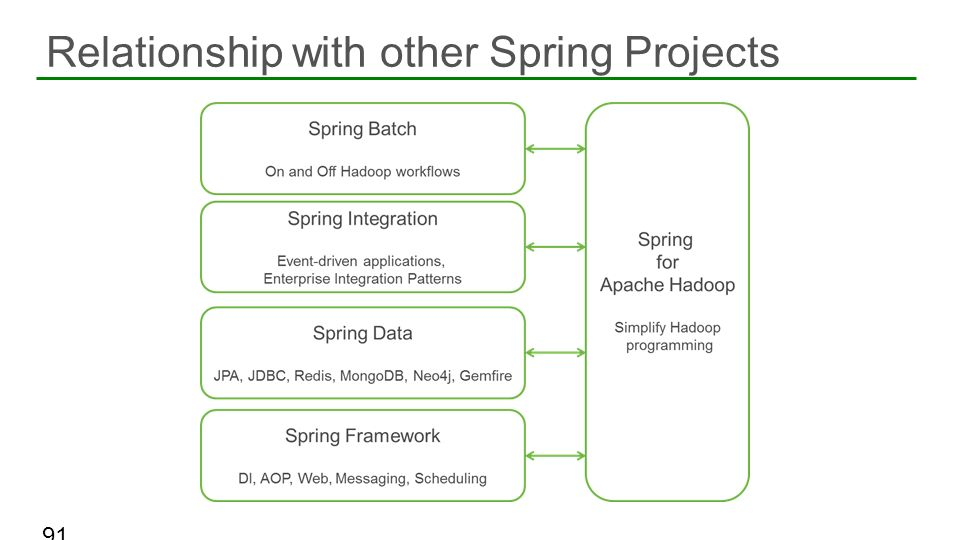 Relationship with other Spring Projects
