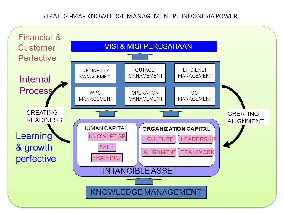 STRATEGI-MAP KNOWLEDGE MANAGEMENT PT INDONESIA POWER