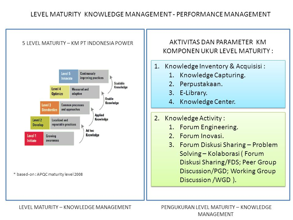Engineering Knowledge Map : Strategy map knowledge management ppt download