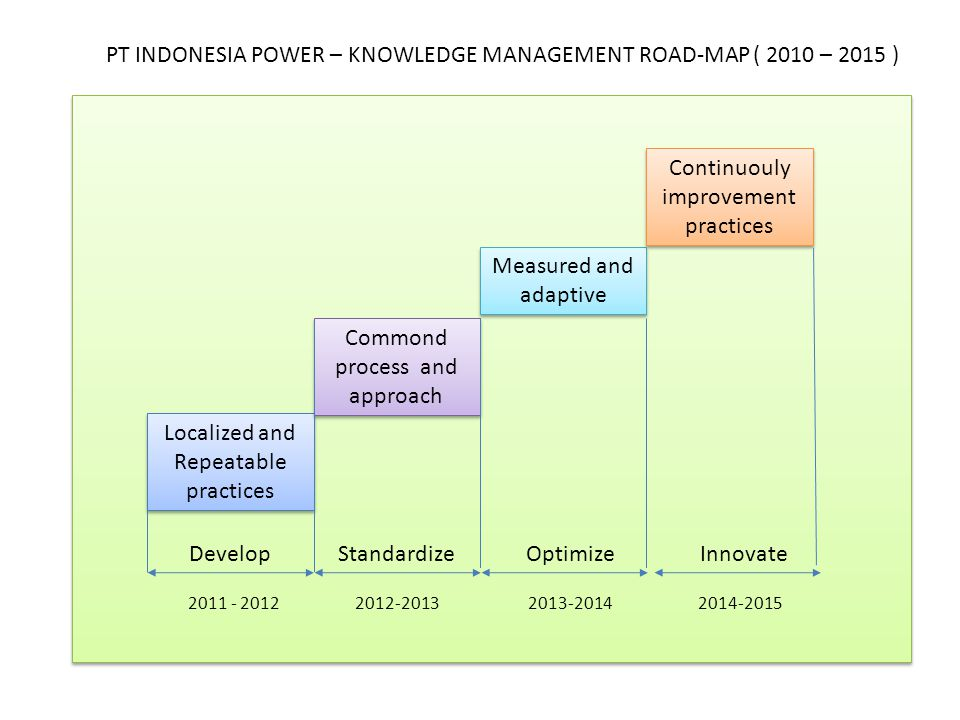 PT INDONESIA POWER – KNOWLEDGE MANAGEMENT ROAD-MAP ( 2010 – 2015 )