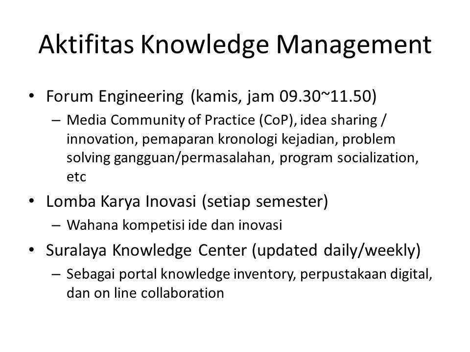 Aktifitas Knowledge Management