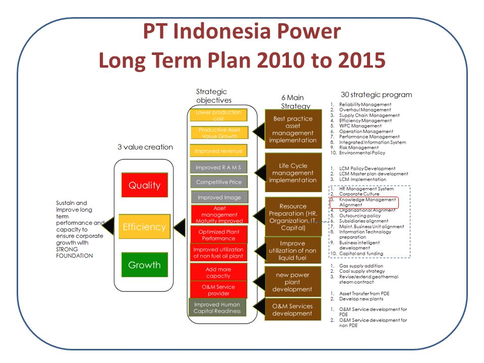 PT Indonesia Power Long Term Plan 2010 to 2015