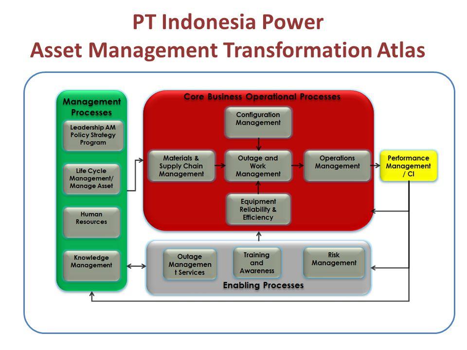 PT Indonesia Power Asset Management Transformation Atlas