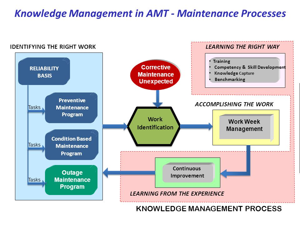 Knowledge Management in AMT - Maintenance Processes