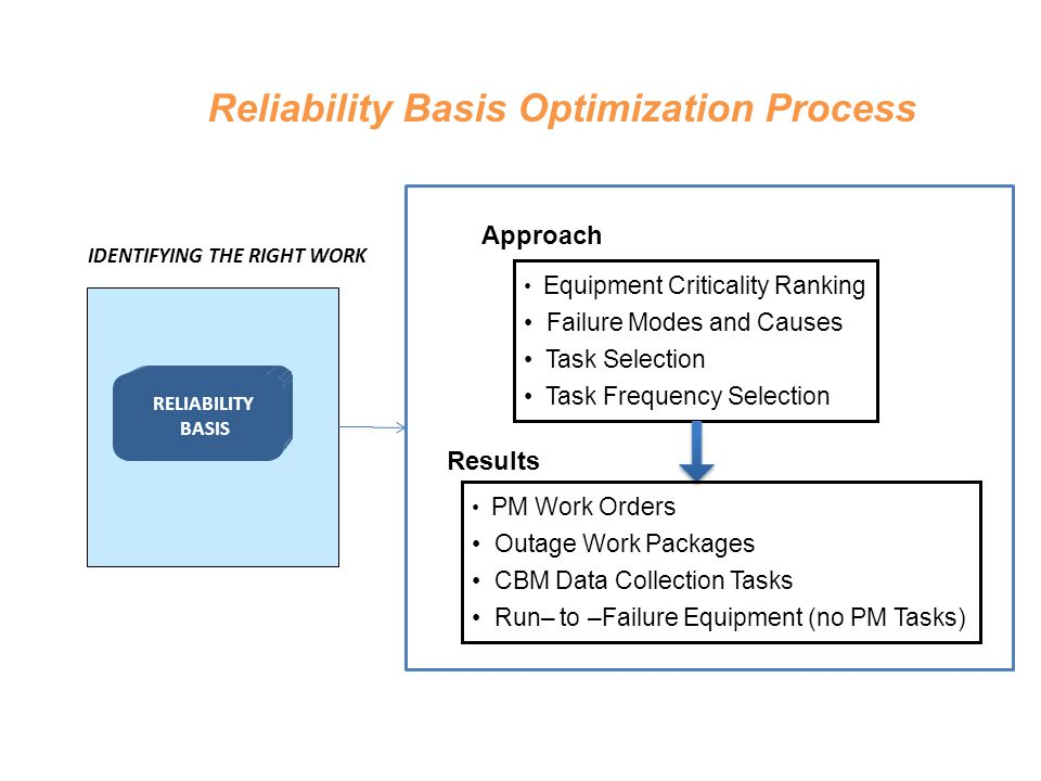 Reliability Basis Optimization Process IDENTIFYING THE RIGHT WORK