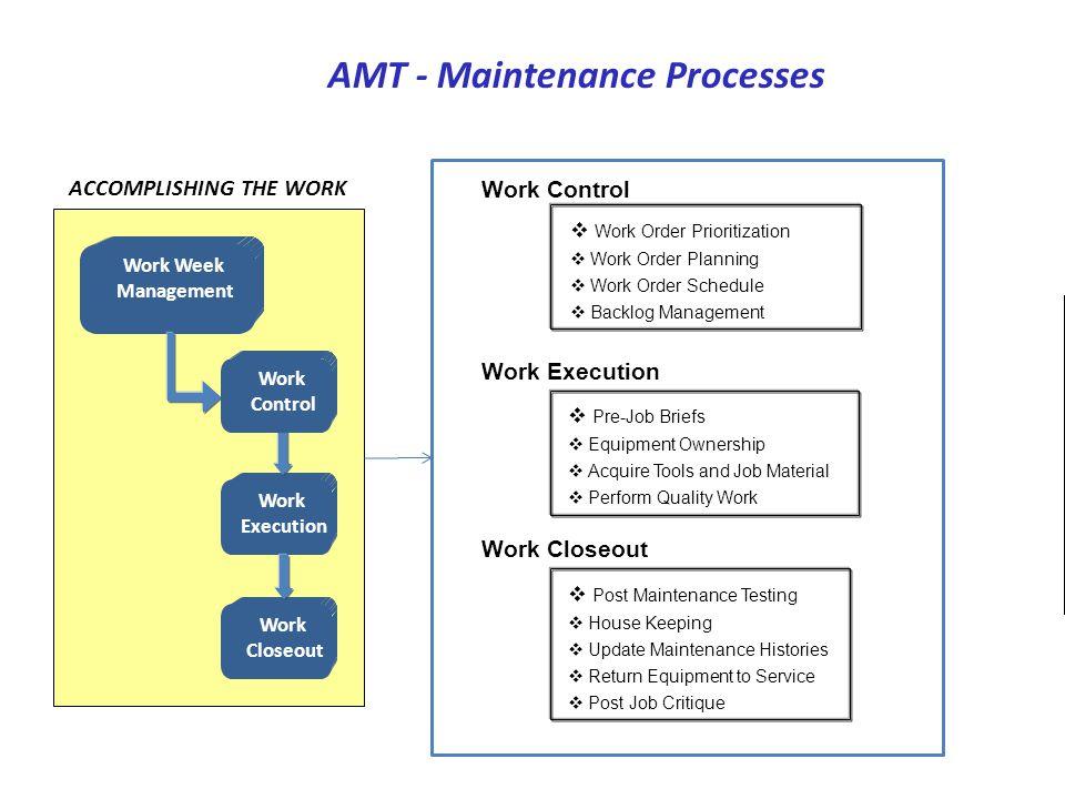 AMT - Maintenance Processes ACCOMPLISHING THE WORK