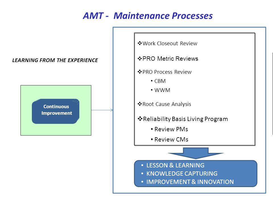 AMT - Maintenance Processes