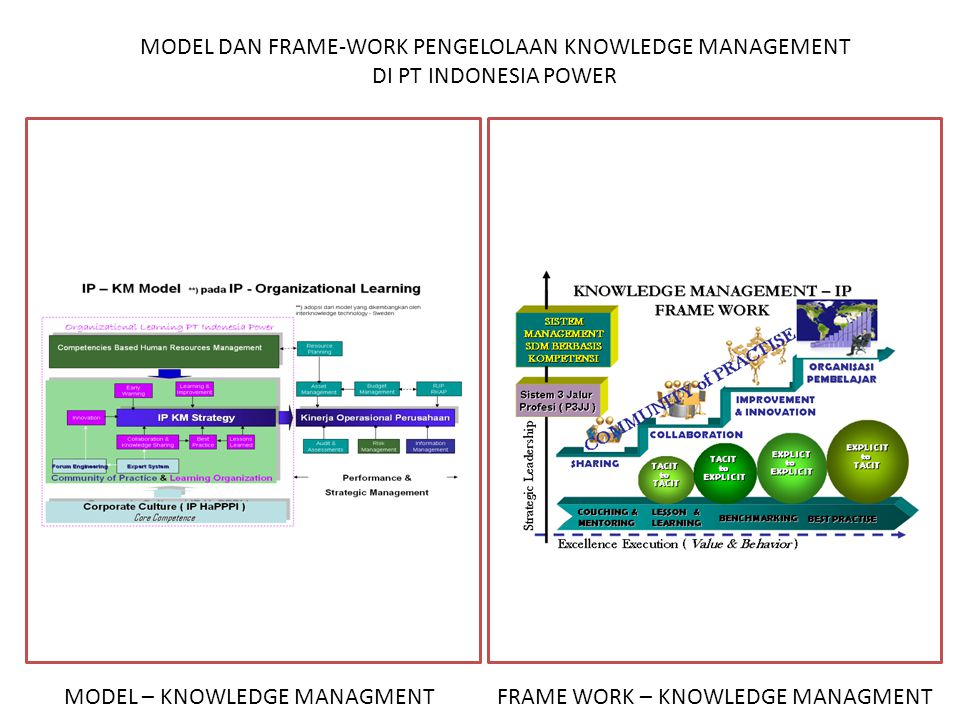 MODEL – KNOWLEDGE MANAGMENT FRAME WORK – KNOWLEDGE MANAGMENT