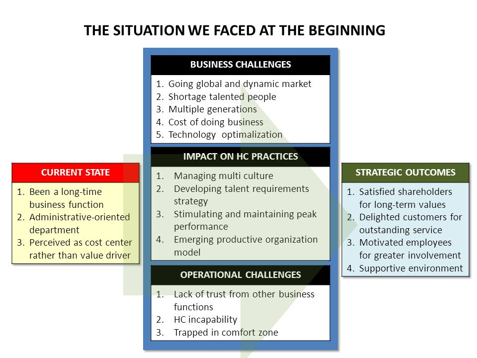 THE SITUATION WE FACED AT THE BEGINNING OPERATIONAL CHALLENGES