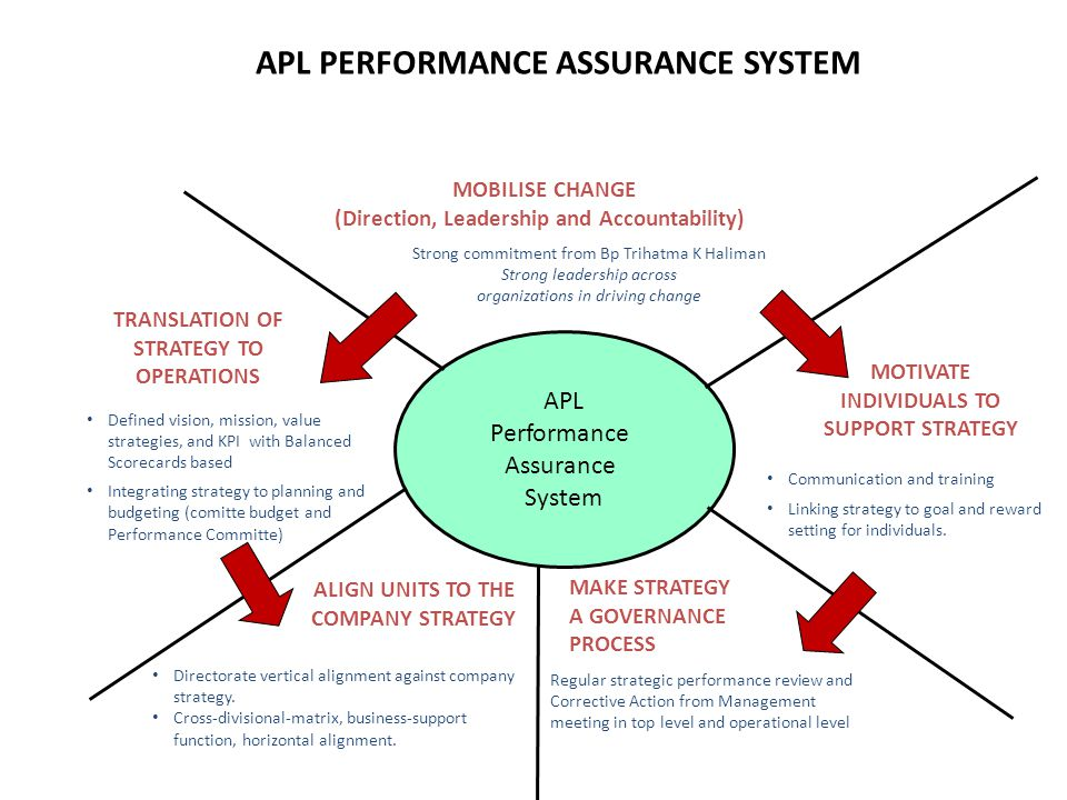 APL PERFORMANCE ASSURANCE SYSTEM