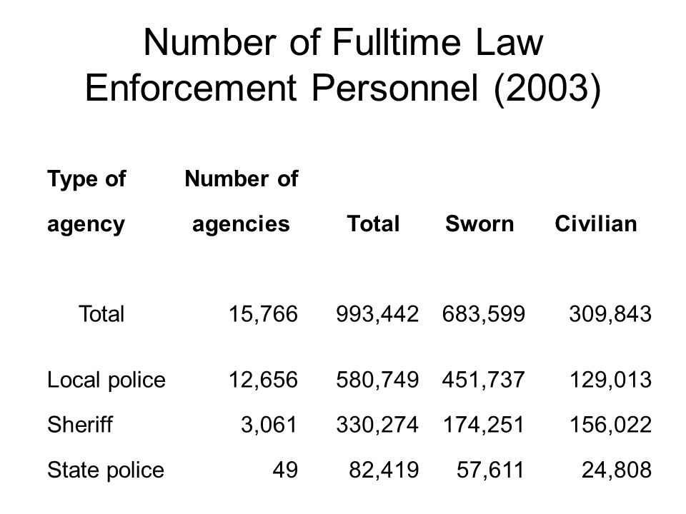 Number of Fulltime Law Enforcement Personnel (2003)
