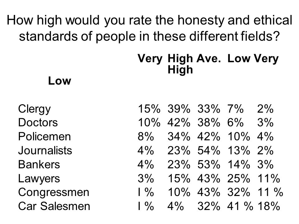 How high would you rate the honesty and ethical standards of people in these different fields