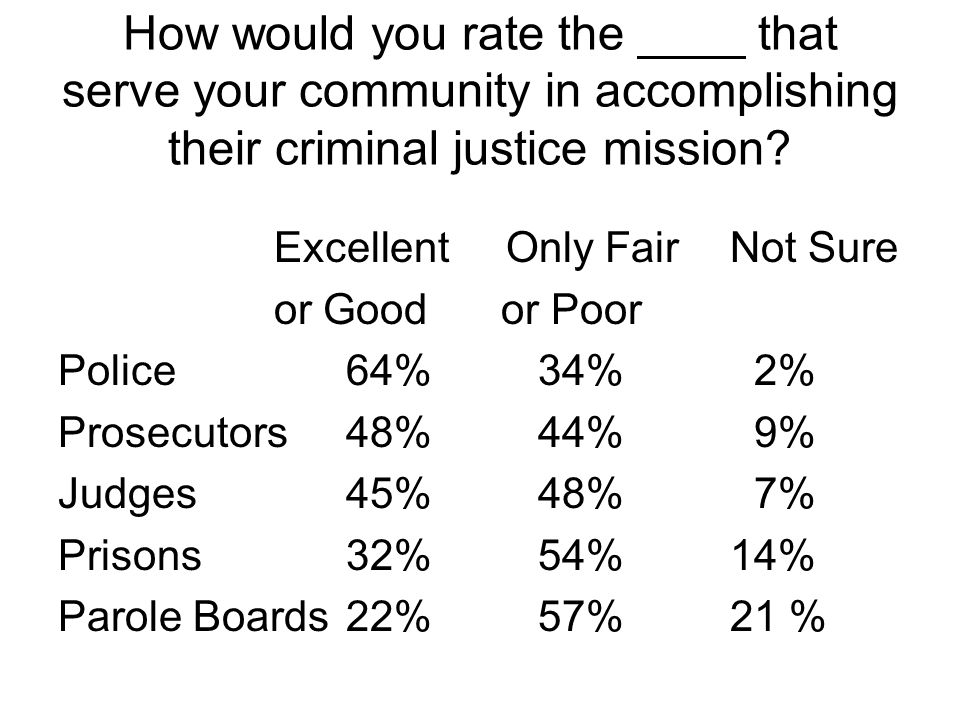 How would you rate the ____ that serve your community in accomplishing their criminal justice mission