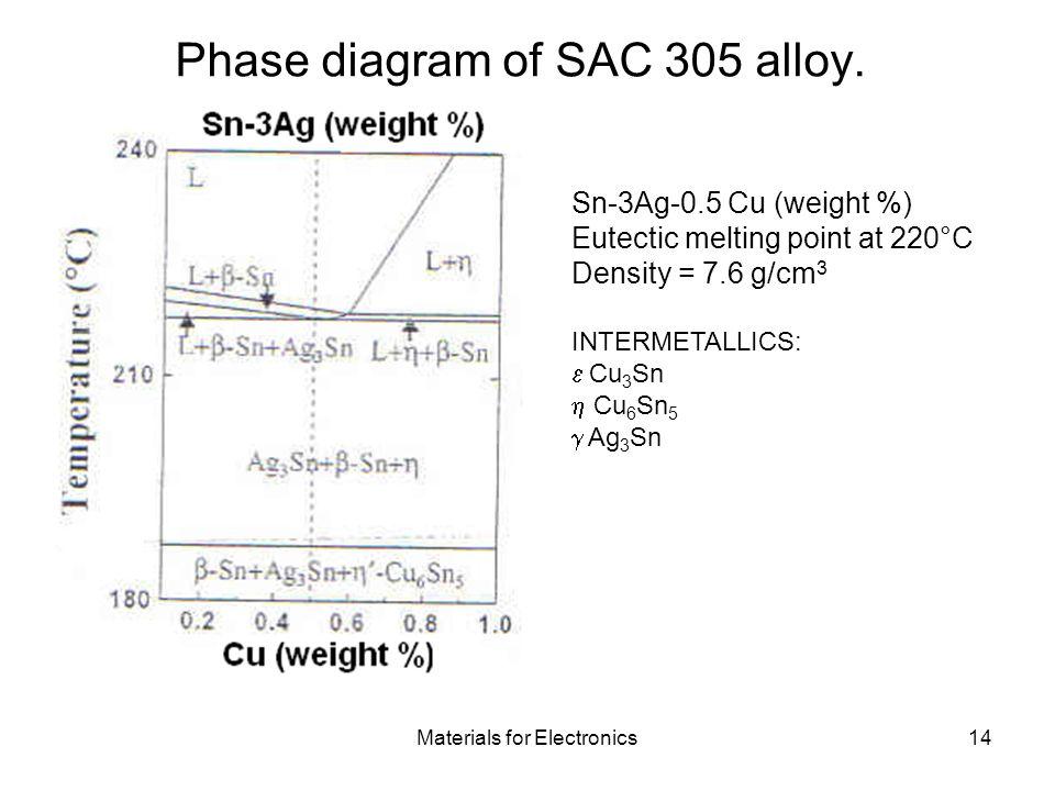 Phase diagram of SAC 305 alloy.