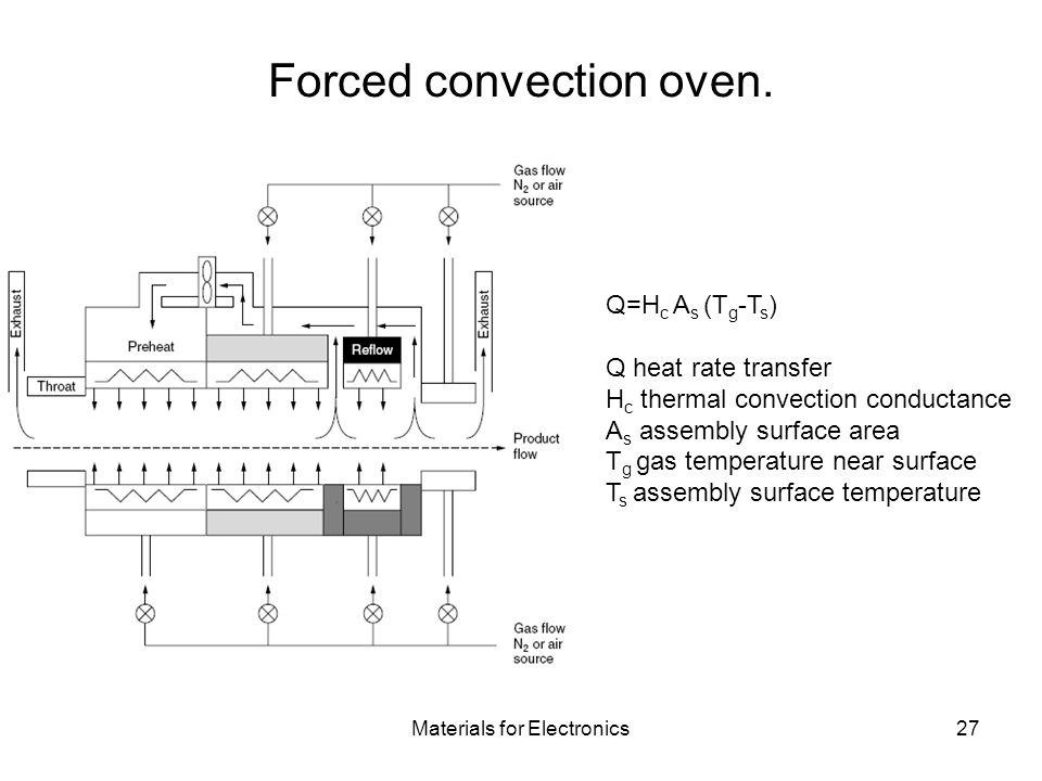 Forced convection oven.