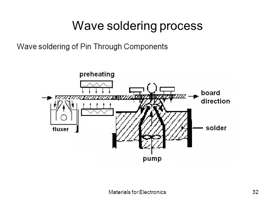 Wave soldering process