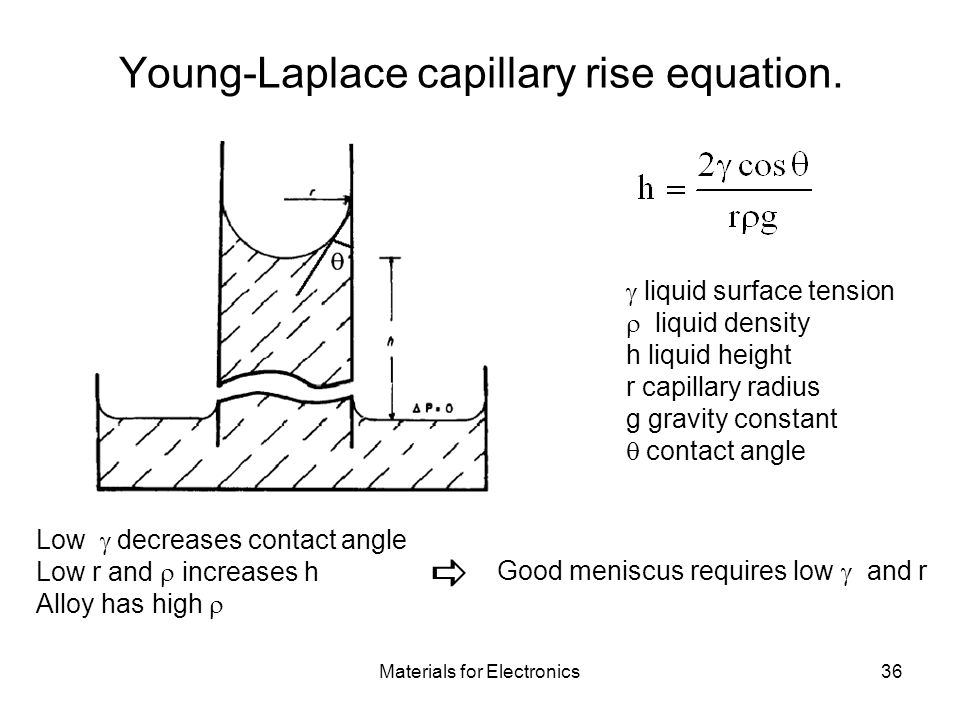 Young-Laplace capillary rise equation.
