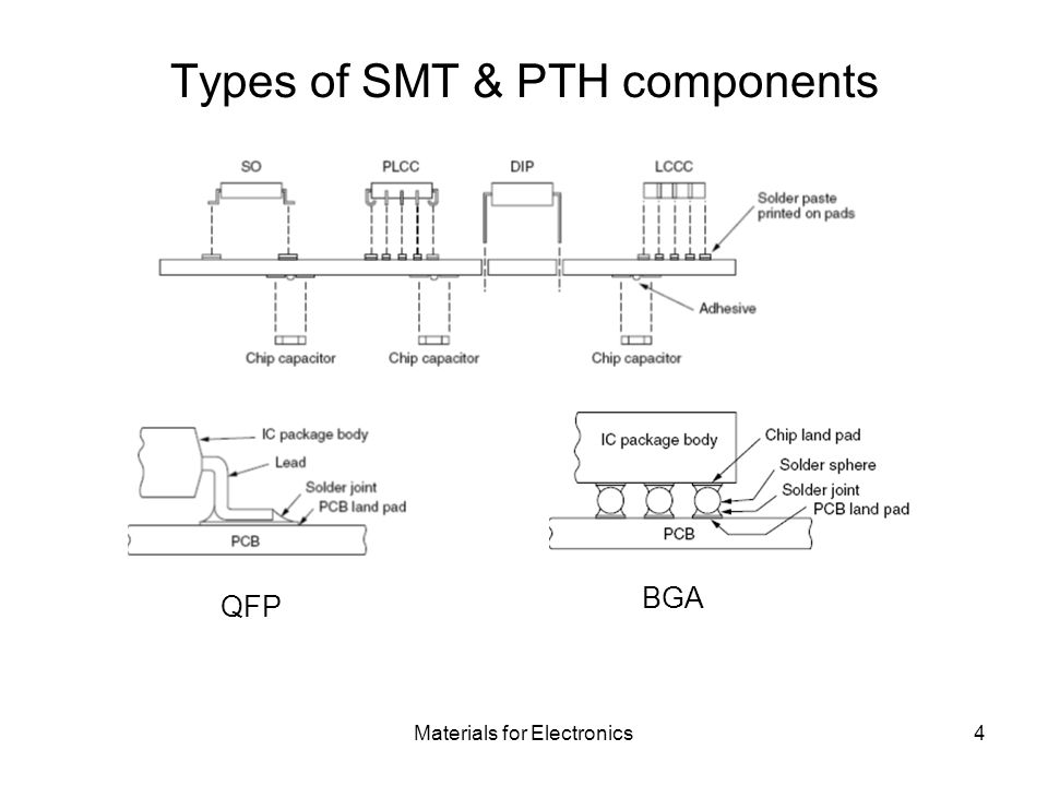 Types of SMT & PTH components