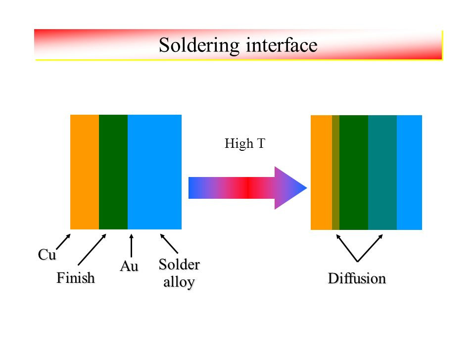 Soldering interface Cu Finish Solder alloy High T Au Diffusion