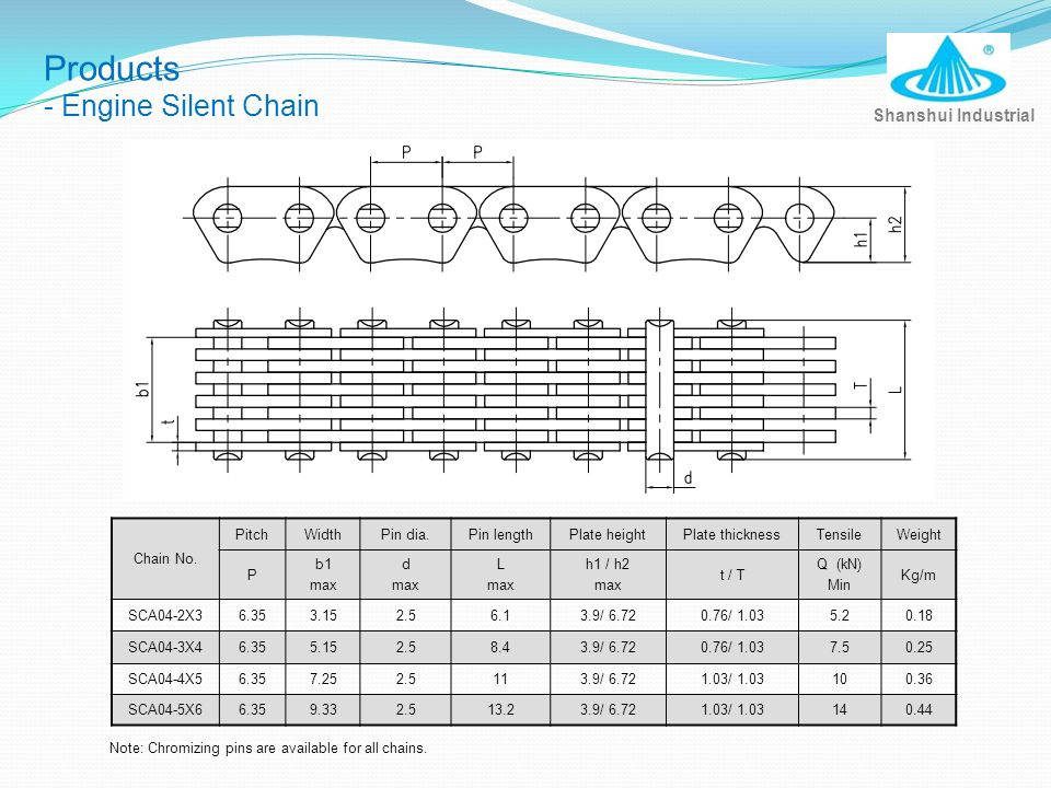 Products - Engine Silent Chain Shanshui Industrial Chain No. Pitch