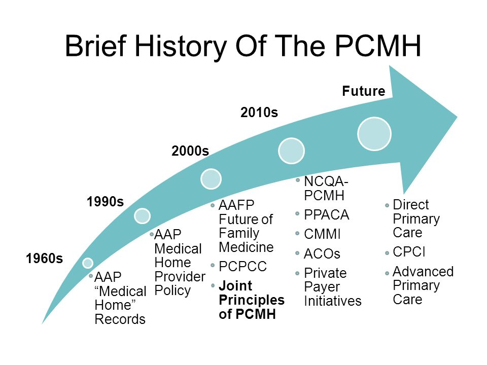 Brief History Of The PCMH