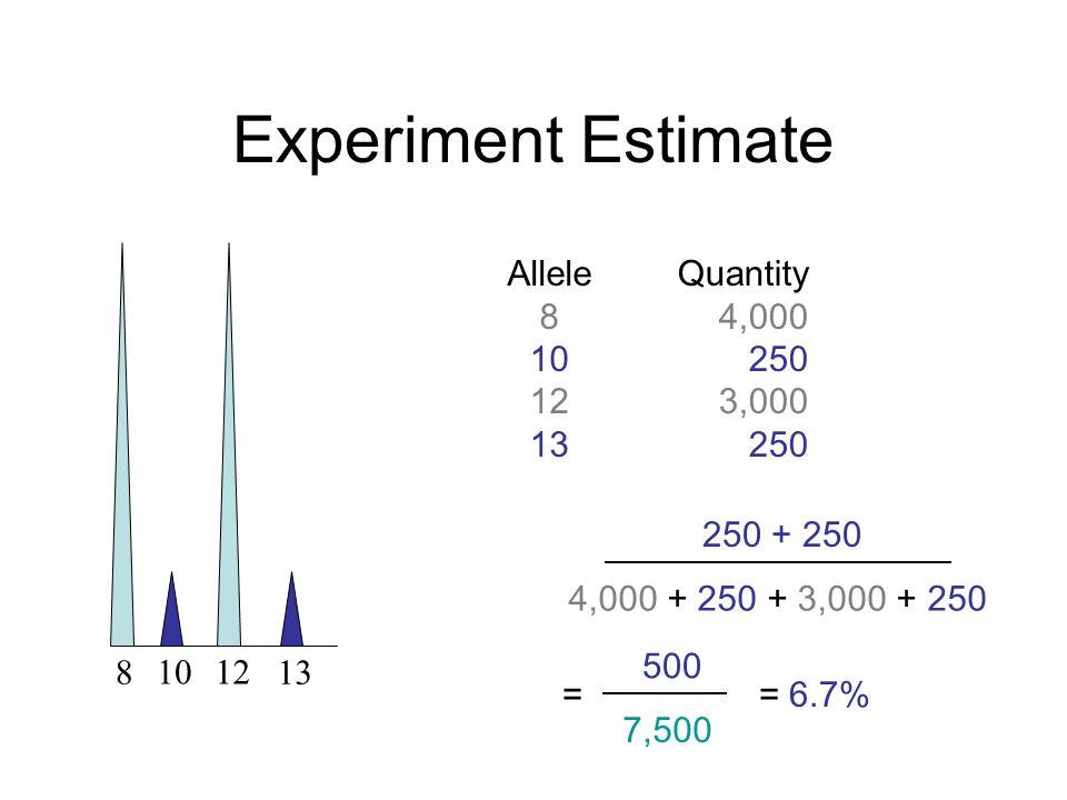 Experiment Estimate Allele 8 10 12 13 Quantity 4,000 250 3,000