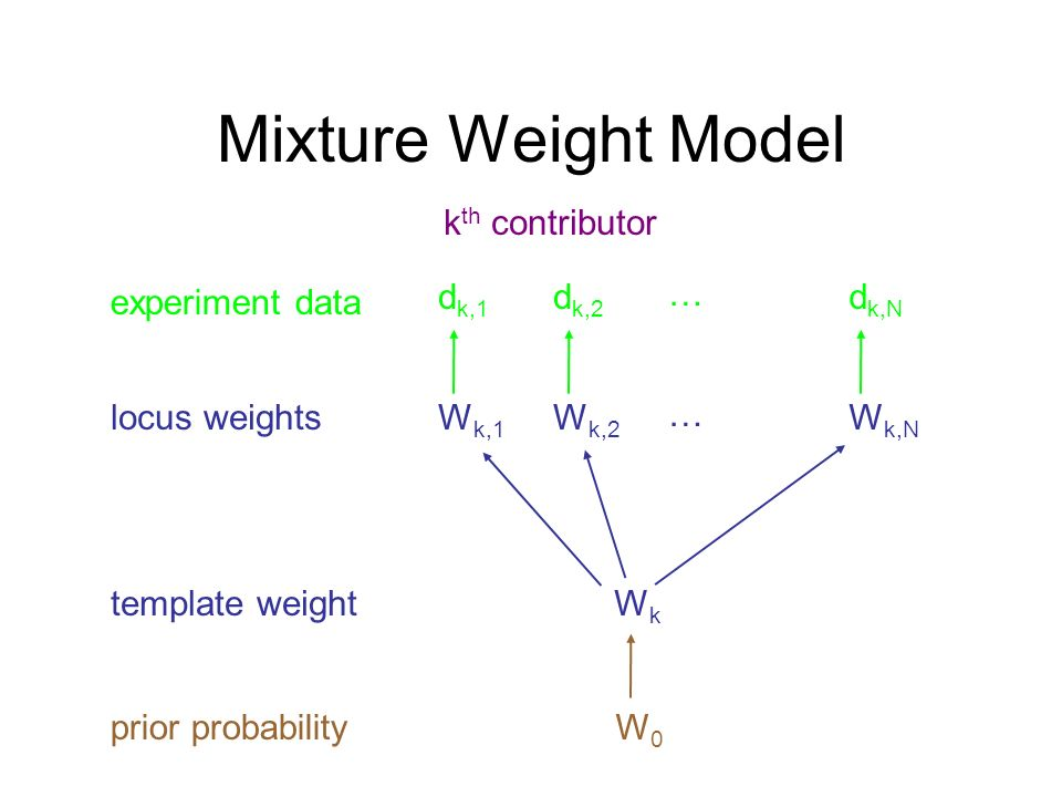 Mixture Weight Model kth contributor experiment data dk,1 dk,2 … dk,N