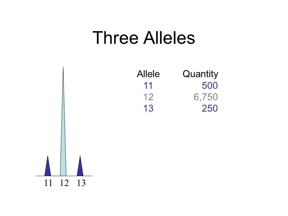 Three Alleles Allele 11 12 13 Quantity 500 6,750 250 11 12 13
