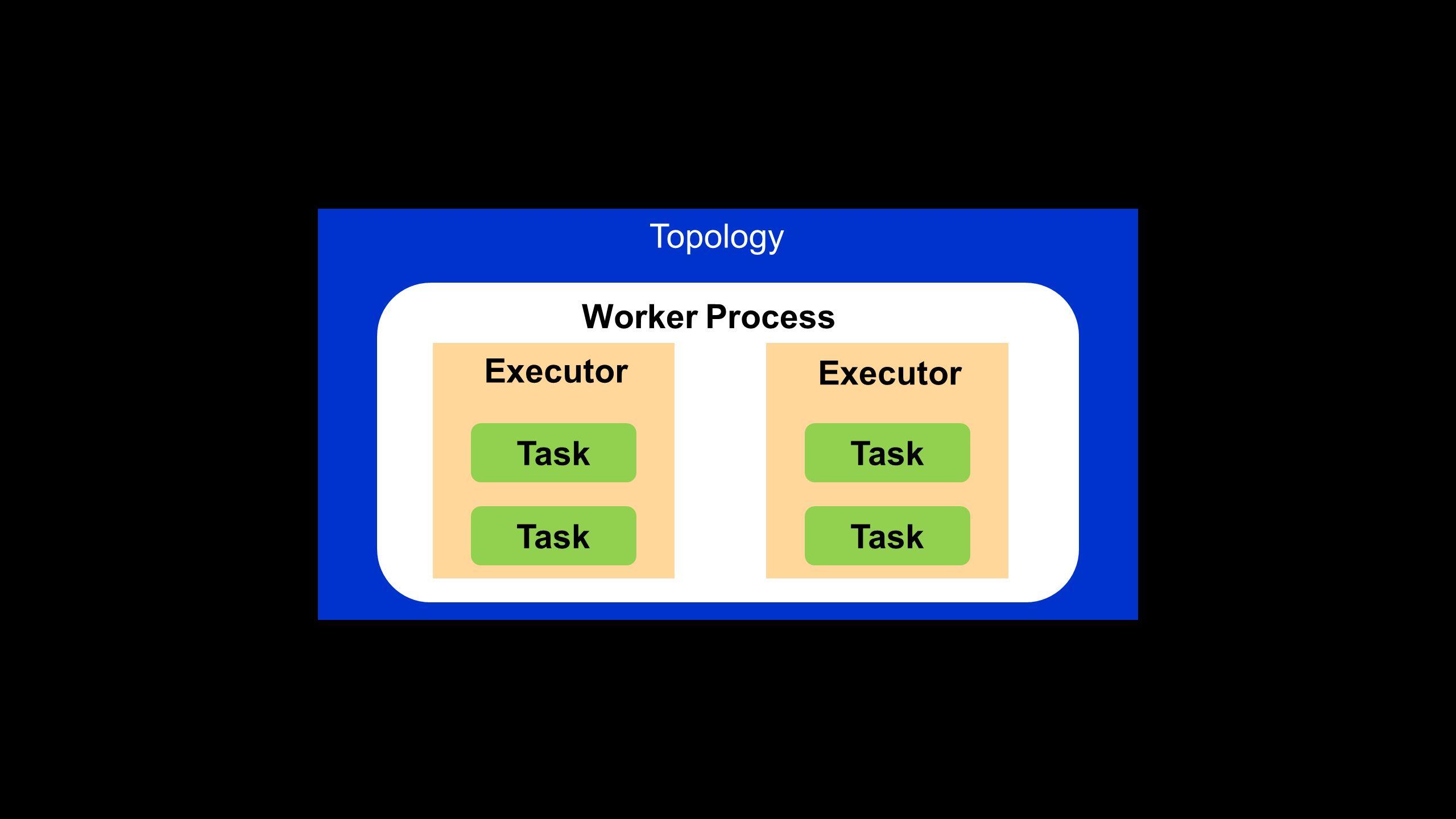 Topology Worker Process Executor Executor Task Task Task Task