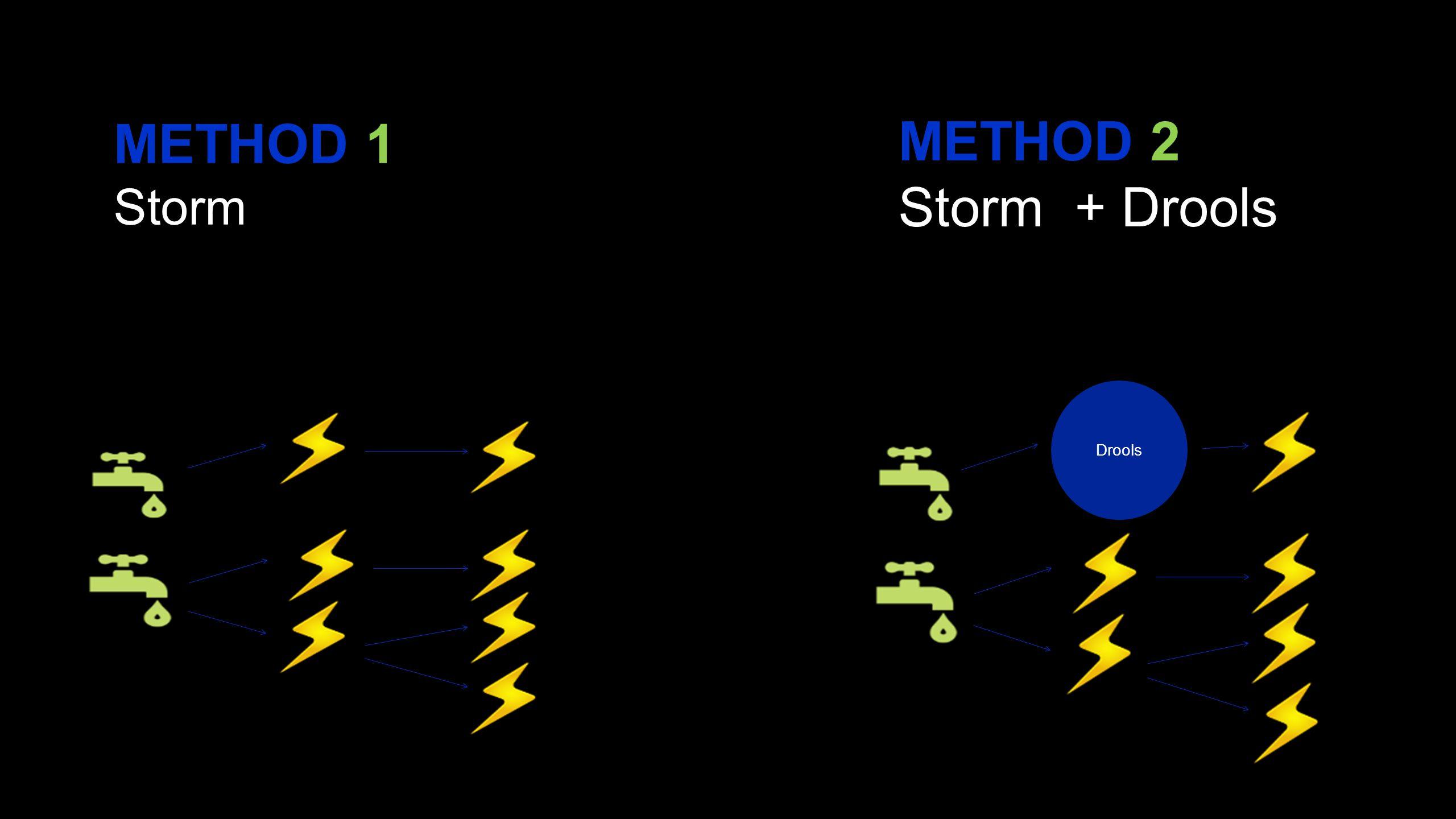 METHOD 1 Storm METHOD 2 Storm + Drools Drools