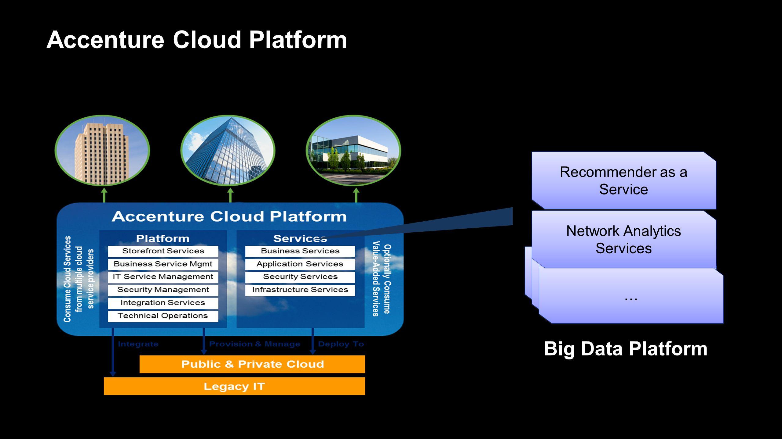 Accenture Cloud Platform