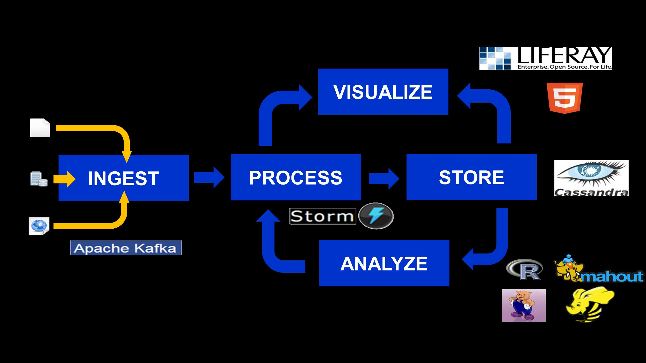 VISUALIZE INGEST PROCESS STORE ANALYZE