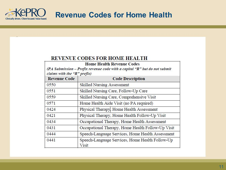 Revenue Codes for Home Health