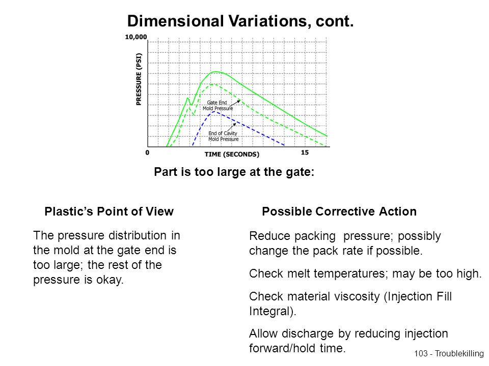 Part is too large at the gate: