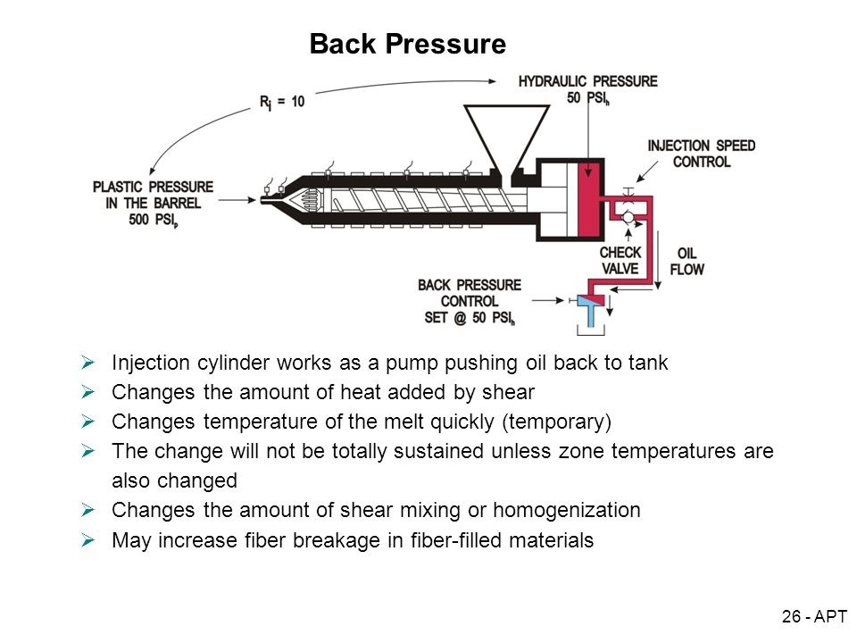 Back Pressure Injection cylinder works as a pump pushing oil back to tank. Changes the amount of heat added by shear.