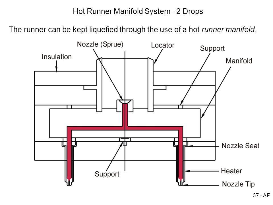 Hot Runner Manifold System - 2 Drops