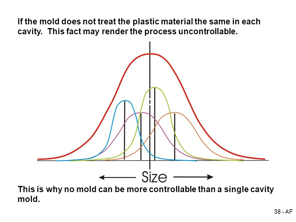 If the mold does not treat the plastic material the same in each cavity. This fact may render the process uncontrollable.