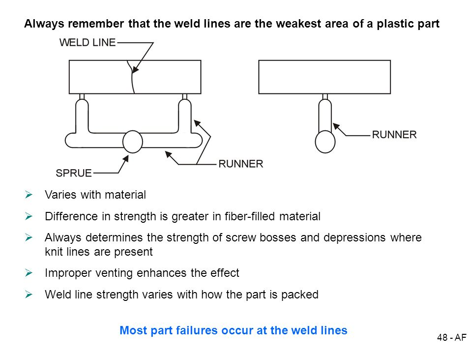 Most part failures occur at the weld lines