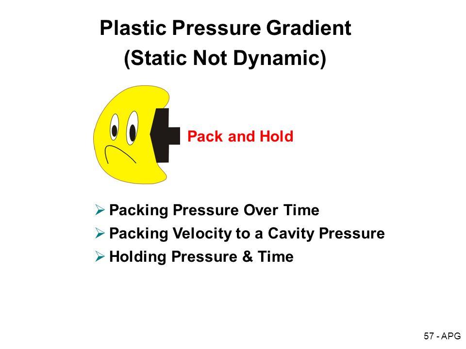 Plastic Pressure Gradient