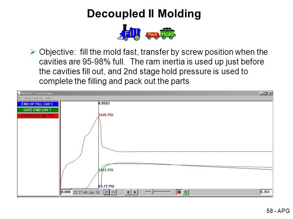 Decoupled ІІ Molding