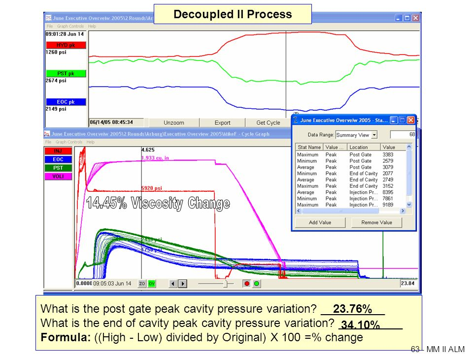 Decoupled II Process 23.76% 34.10%