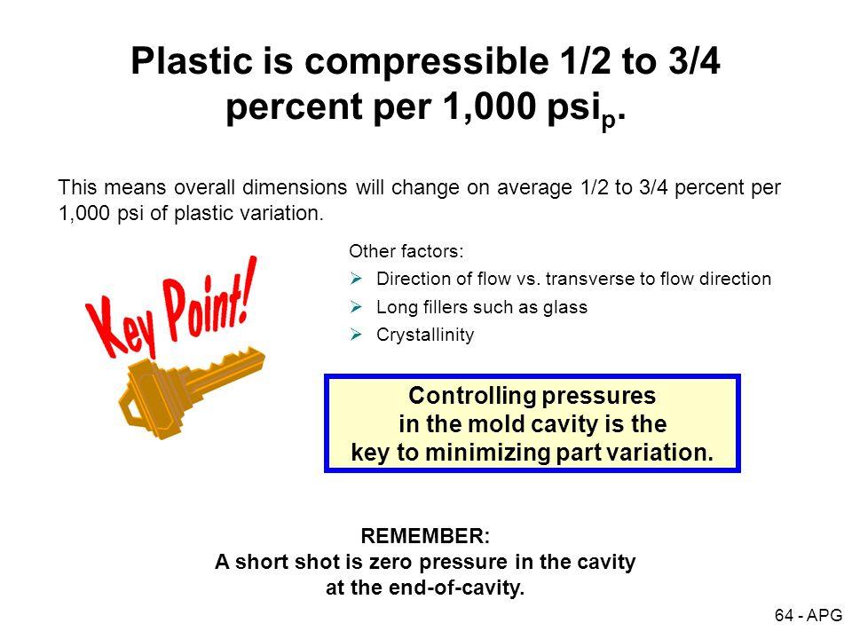 Plastic is compressible 1/2 to 3/4 percent per 1,000 psip.